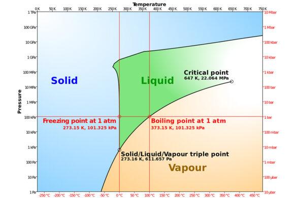 Eigenschaften Des Wassers  U2013 Nagra Blog